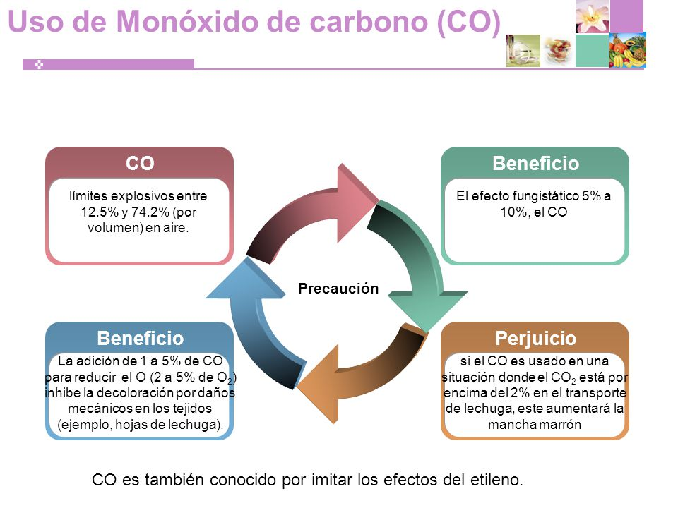 Uso de Monóxido de carbono (CO)