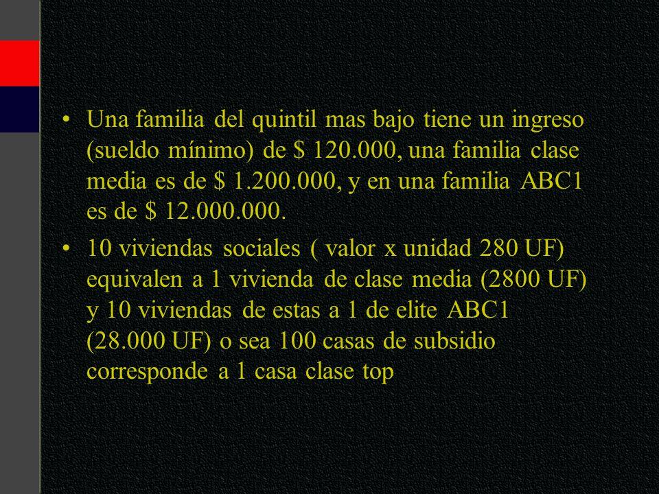 Una familia del quintil mas bajo tiene un ingreso (sueldo mínimo) de $ 120.000, una familia clase media es de $ 1.200.000, y en una familia ABC1 es de $ 12.000.000.
