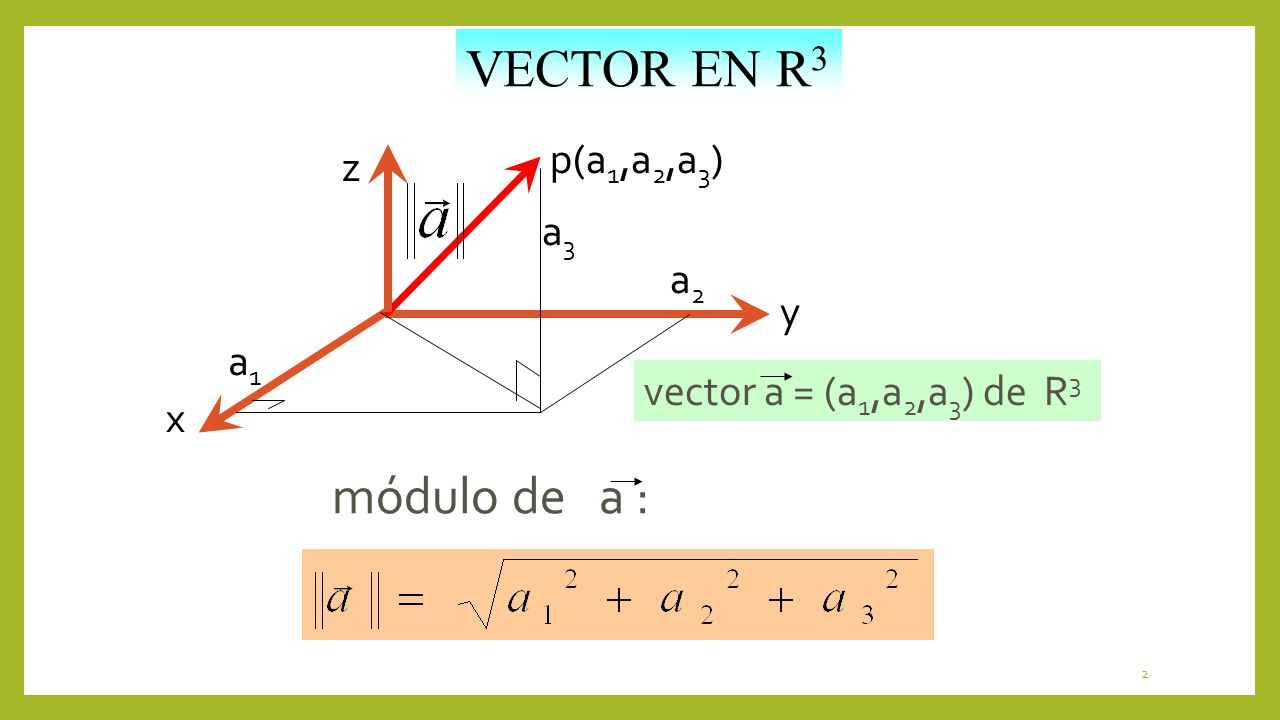VECTOR EN R3 módulo de a : p(a1,a2,a3) z a3 a2 y a1
