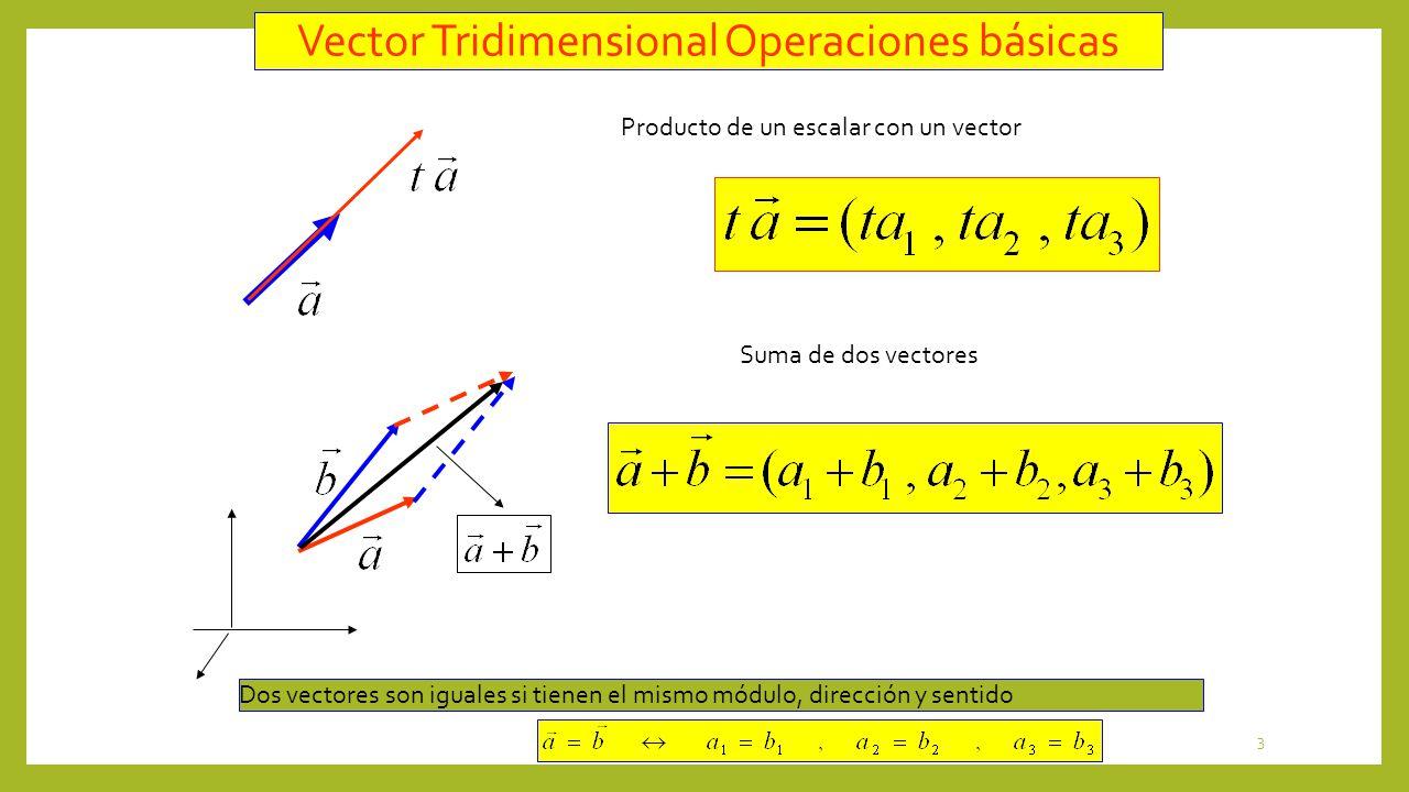Vector Tridimensional Operaciones básicas