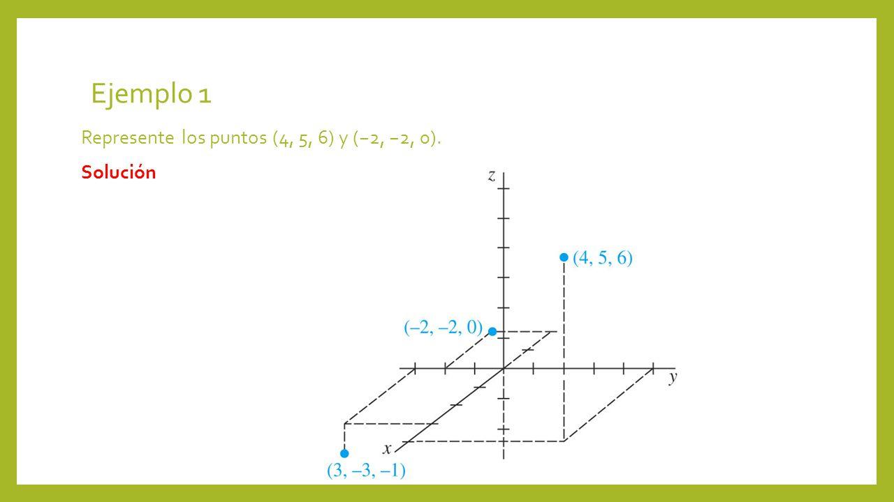 Ejemplo 1 Represente los puntos (4, 5, 6) y (−2, −2, 0). Solución