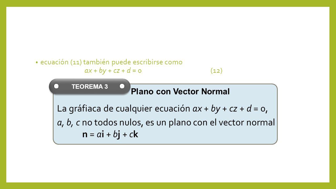 La gráfiaca de cualquier ecuación ax + by + cz + d = 0,