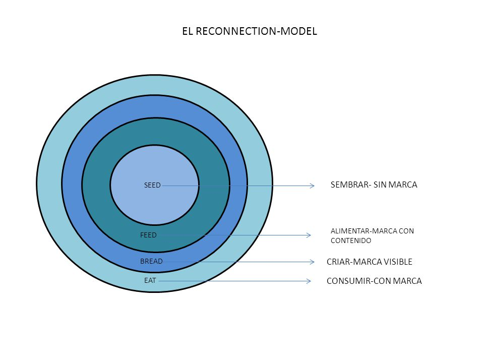 EL RECONNECTION-MODEL