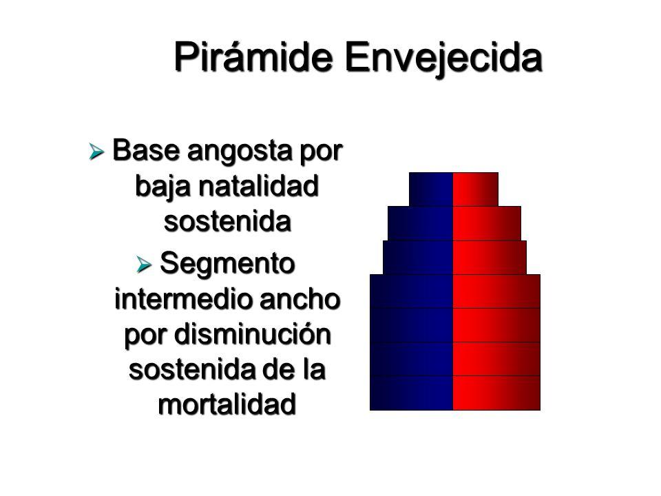 Pirámide Envejecida Base angosta por baja natalidad sostenida
