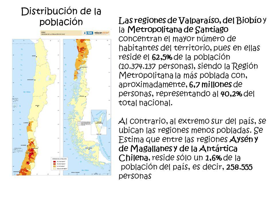 Distribución de la población