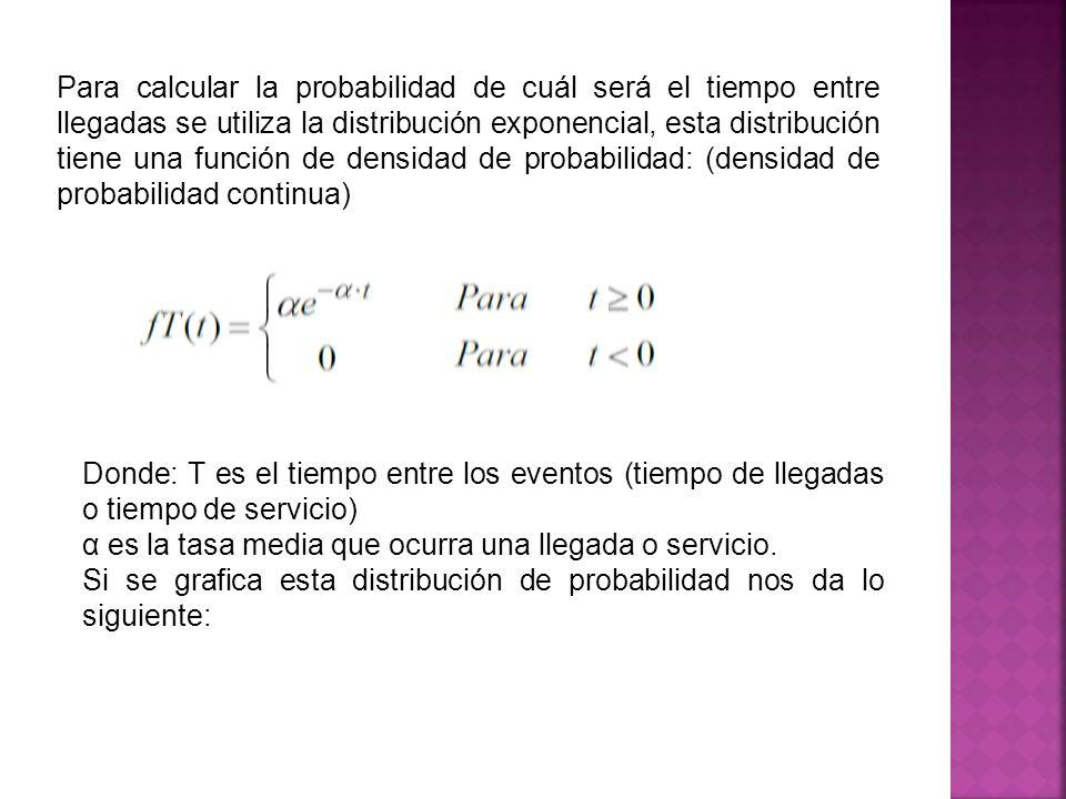 Para calcular la probabilidad de cuál será el tiempo entre llegadas se utiliza la distribución exponencial, esta distribución tiene una función de densidad de probabilidad: (densidad de probabilidad continua)