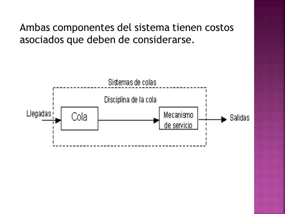 Ambas componentes del sistema tienen costos asociados que deben de considerarse.