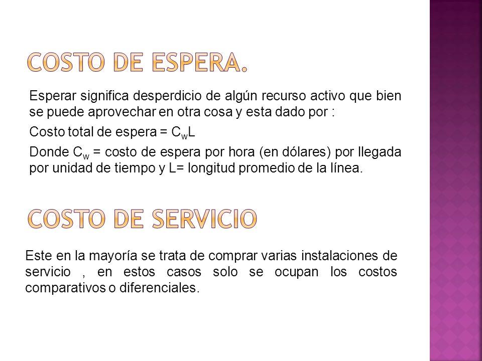 Costo de Espera. Costo de Servicio