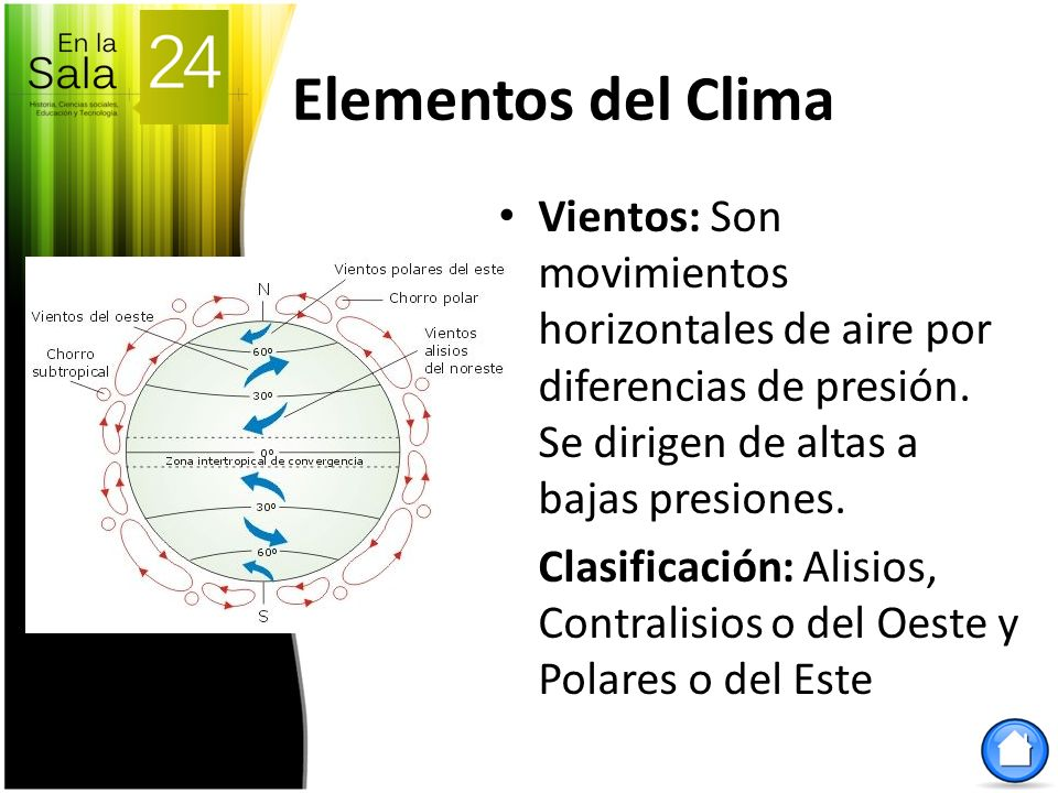 Elementos del Clima Vientos: Son movimientos horizontales de aire por diferencias de presión. Se dirigen de altas a bajas presiones.