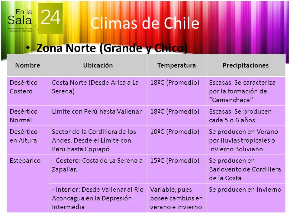 Climas de Chile Zona Norte (Grande y Chico) Nombre Ubicación