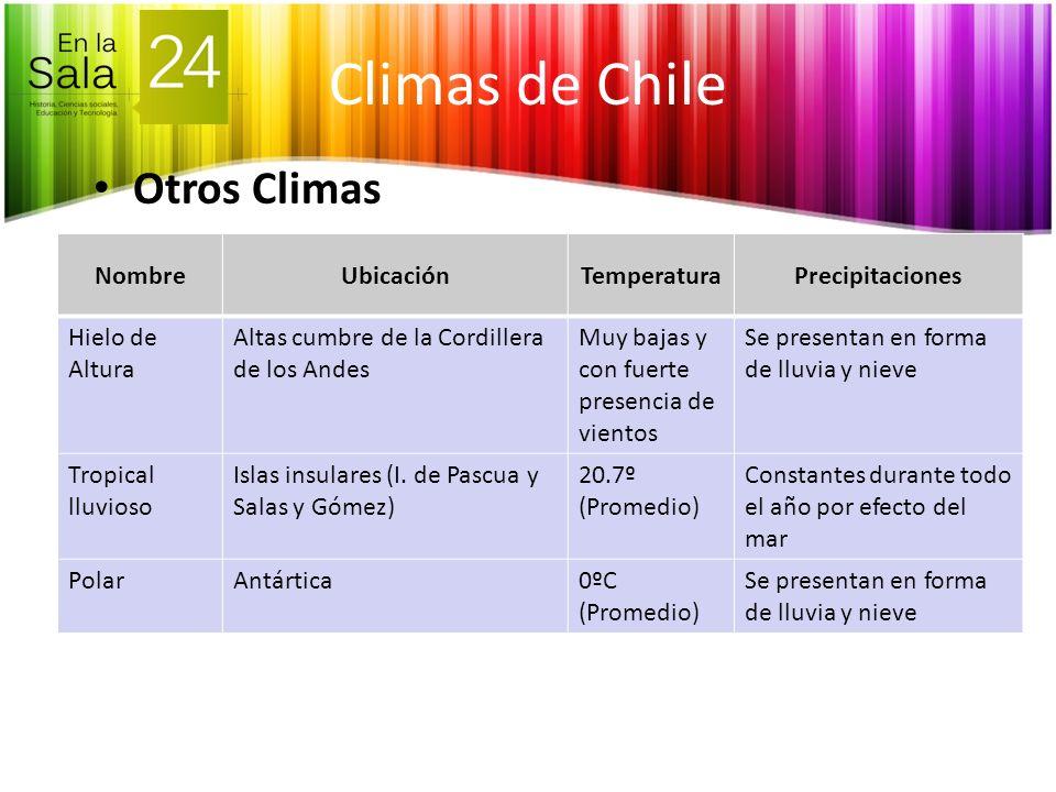 Climas de Chile Otros Climas Nombre Ubicación Temperatura