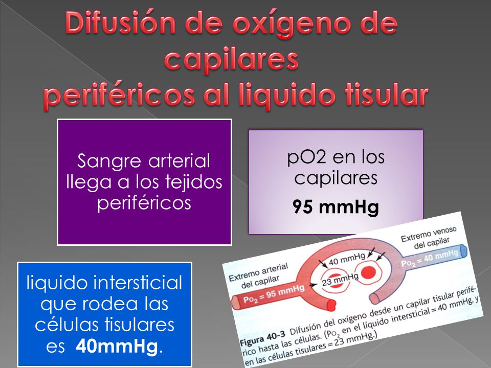 Difusión de oxígeno de capilares periféricos al liquido tisular