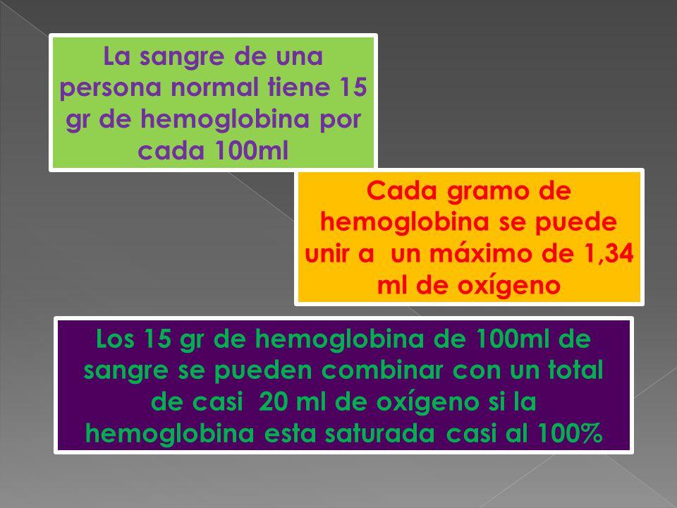 La sangre de una persona normal tiene 15 gr de hemoglobina por cada 100ml