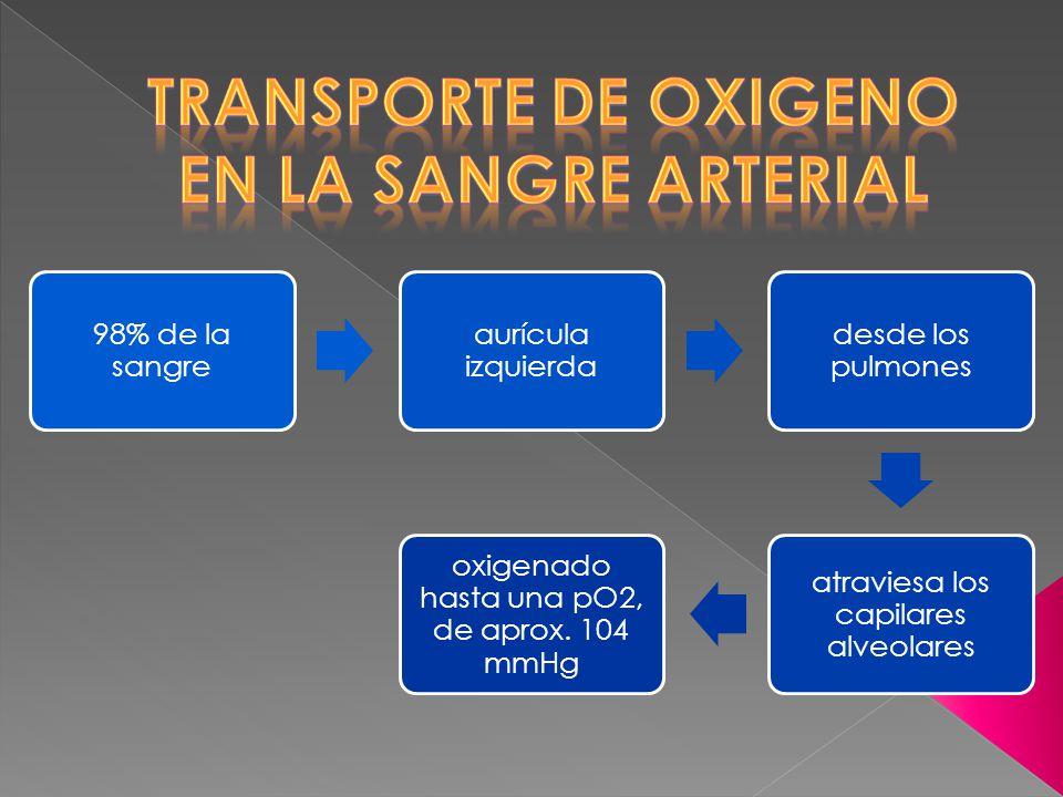 Transporte de oxigeno en la sangre arterial