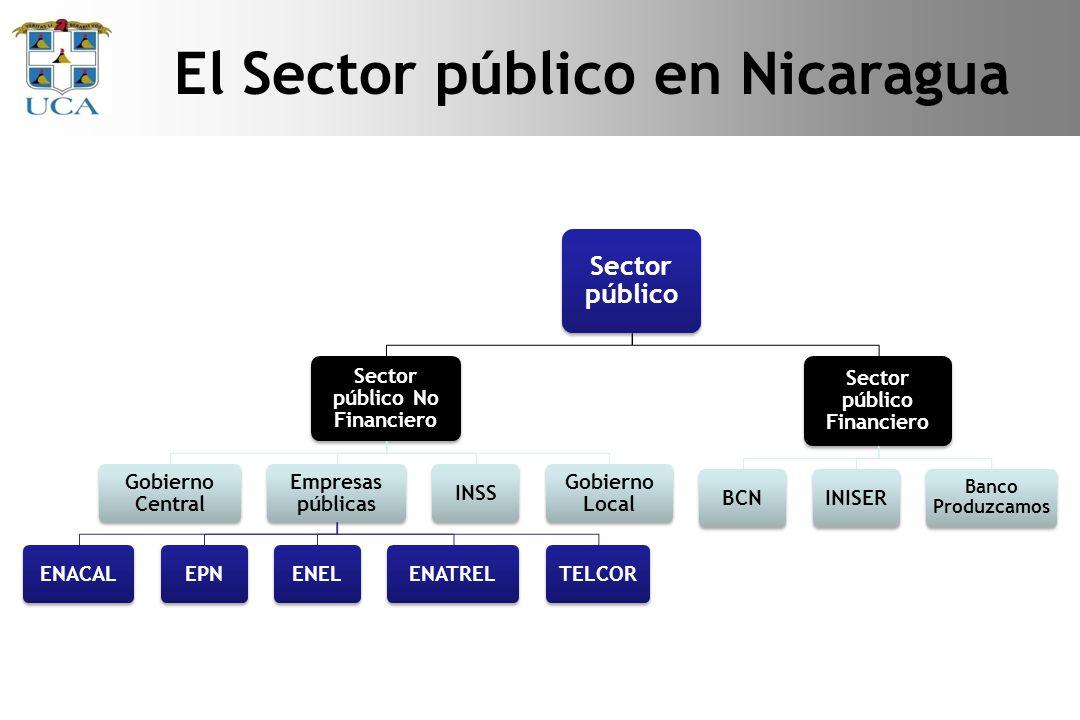 El Sector público en Nicaragua