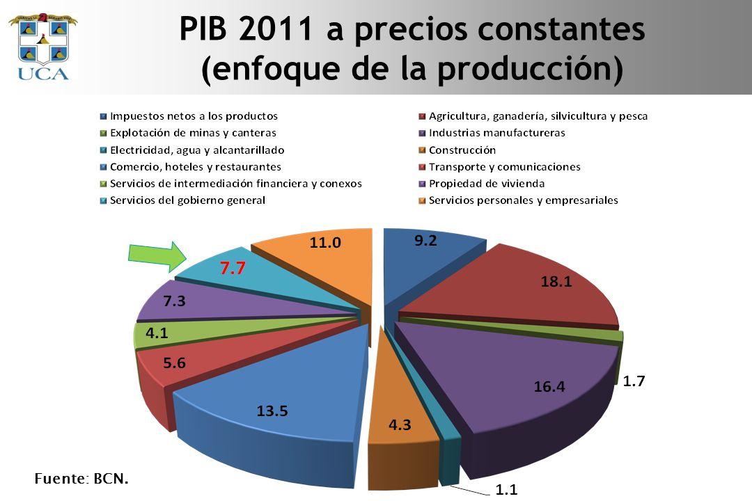 PIB 2011 a precios constantes (enfoque de la producción)