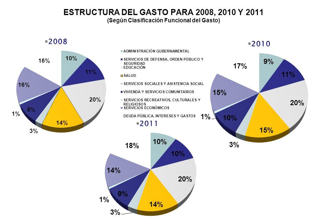 COPADES NOVIEMBRE ESTRUCTURA DEL GASTO PARA 2008, 2010 Y 2011 (Según Clasificación Funcional del Gasto)