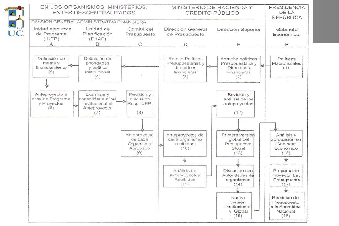Esquema de la formulación institucional del PGR