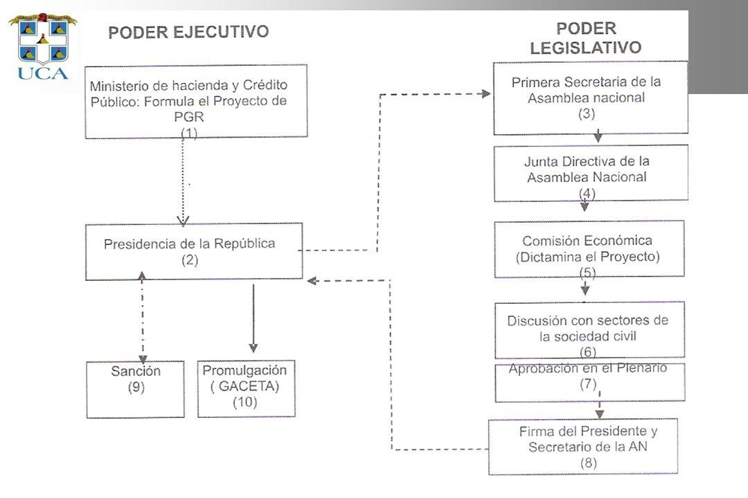 Flujo de la aprobación del PGR