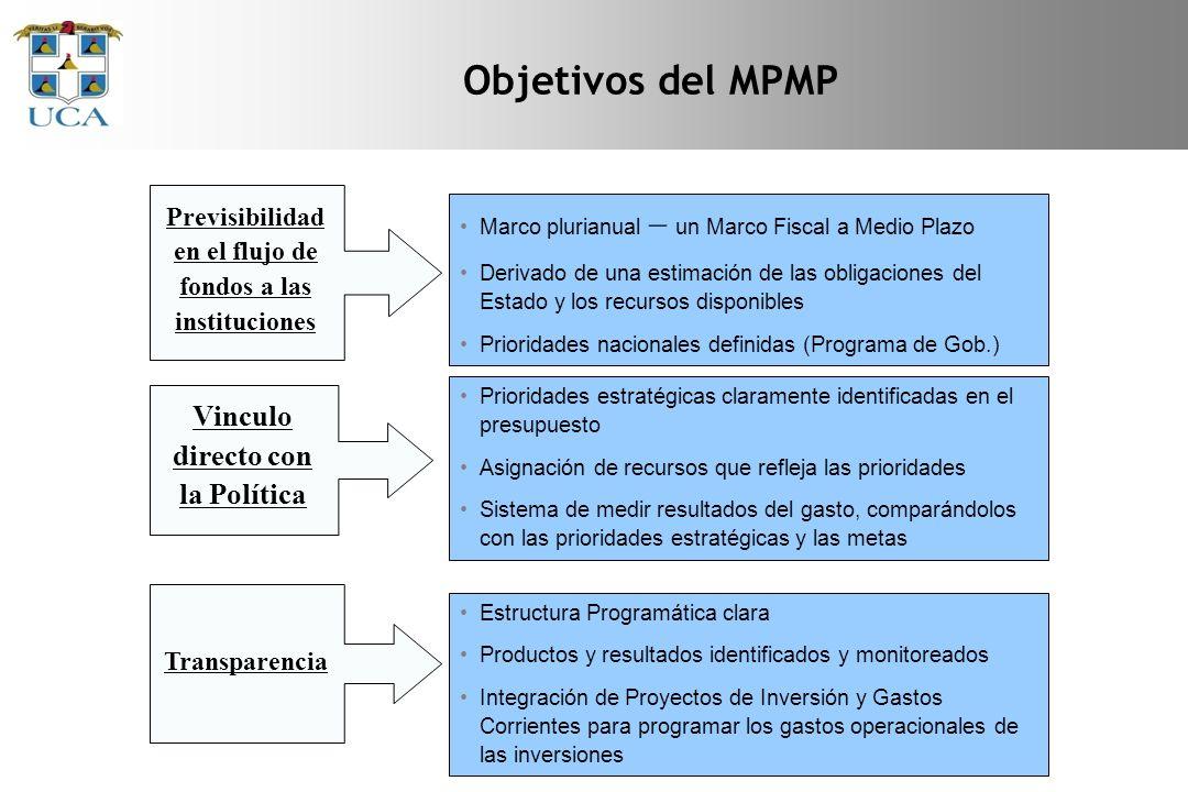 Objetivos del MPMP Vinculo directo con la Política