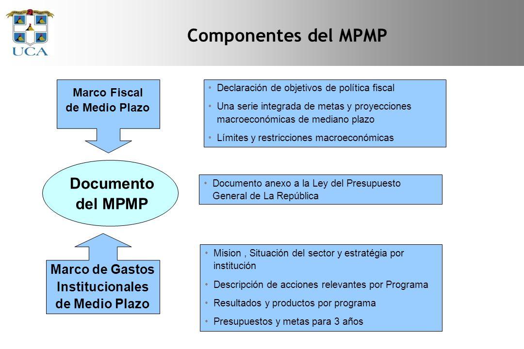 Componentes del MPMP Documento del MPMP