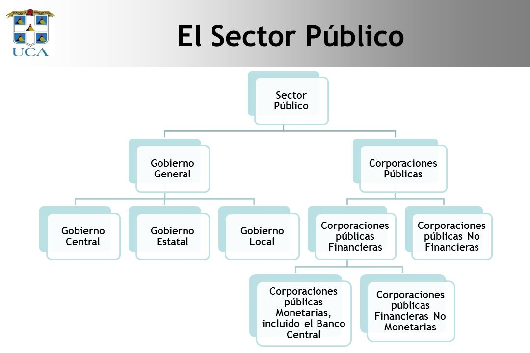 El Sector Público Sector Público Gobierno General Gobierno Central