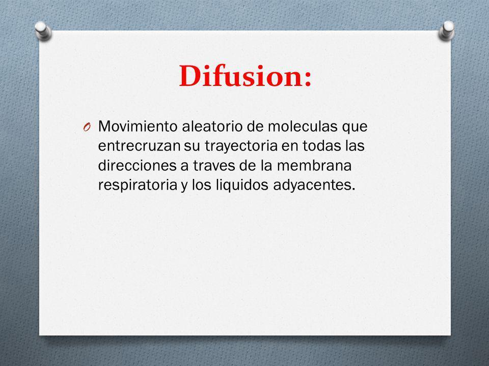 Difusion: