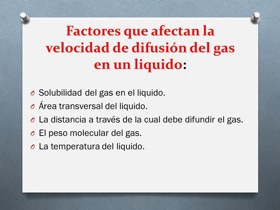 Factores que afectan la velocidad de difusión del gas en un liquido: