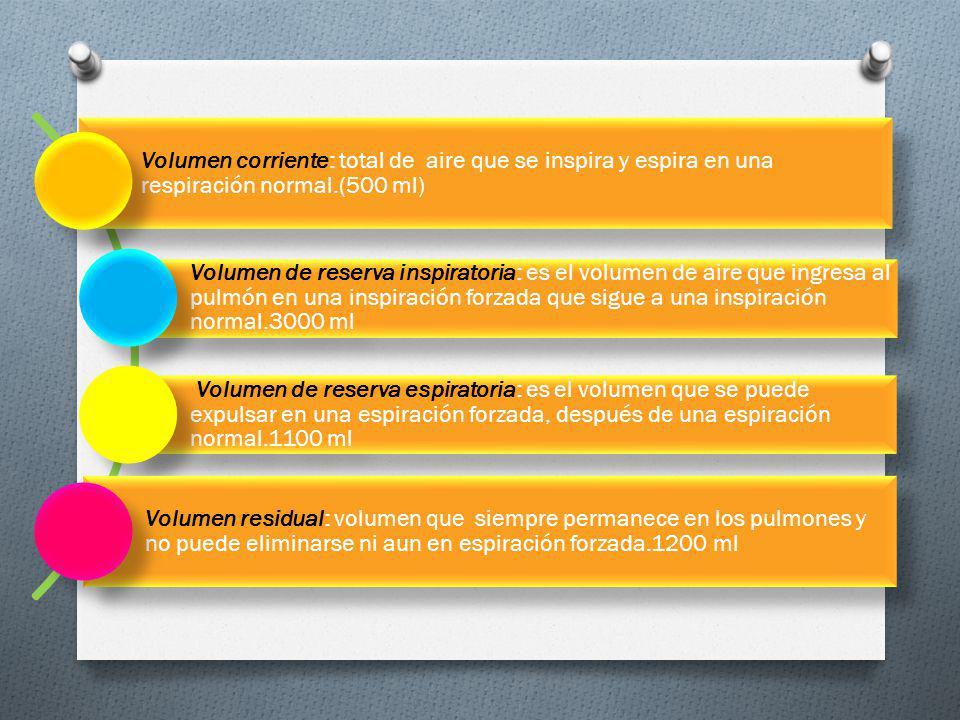 Volumen corriente: total de aire que se inspira y espira en una respiración normal.(500 ml)