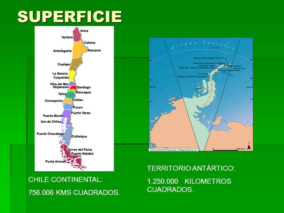 SUPERFICIE TERRITORIO ANTÁRTICO: 1.250.000 KILOMETROS CUADRADOS.