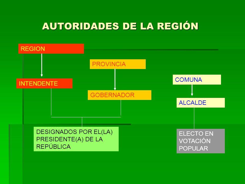 AUTORIDADES DE LA REGIÓN