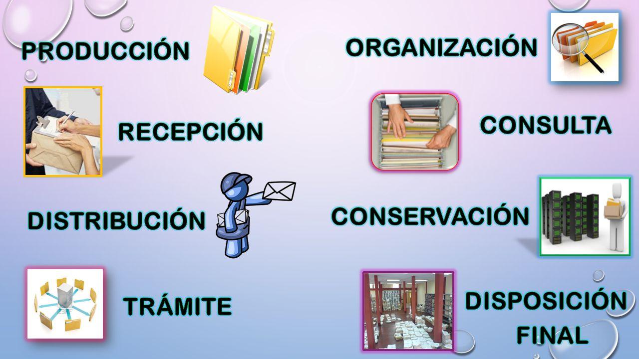 ORGANIZACIÓN PRODUCCIÓN CONSULTA RECEPCIÓN CONSERVACIÓN DISTRIBUCIÓN DISPOSICIÓN FINAL TRÁMITE