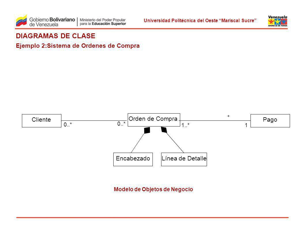 Modelo de Objetos de Negocio