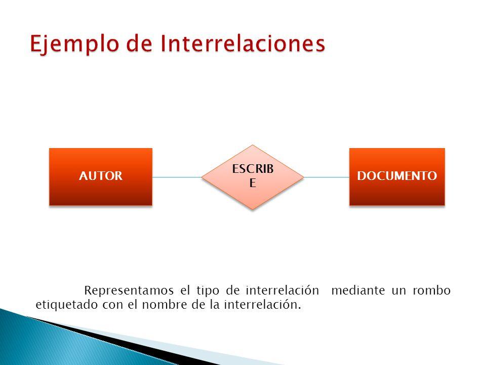 Ejemplo de Interrelaciones