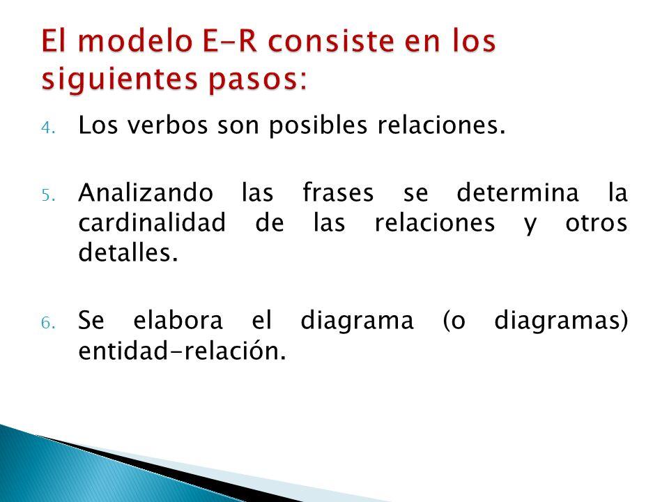 El modelo E-R consiste en los siguientes pasos: