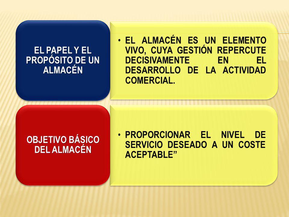 EL PAPEL Y EL PROPÓSITO DE UN ALMACÉN OBJETIVO BÁSICO DEL ALMACÉN