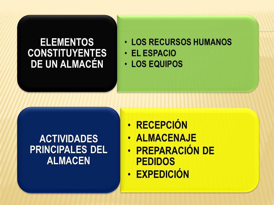 ELEMENTOS CONSTITUYENTES DE UN ALMACÉN
