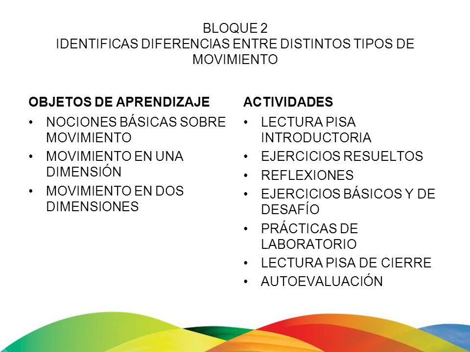 BLOQUE 2 IDENTIFICAS DIFERENCIAS ENTRE DISTINTOS TIPOS DE MOVIMIENTO