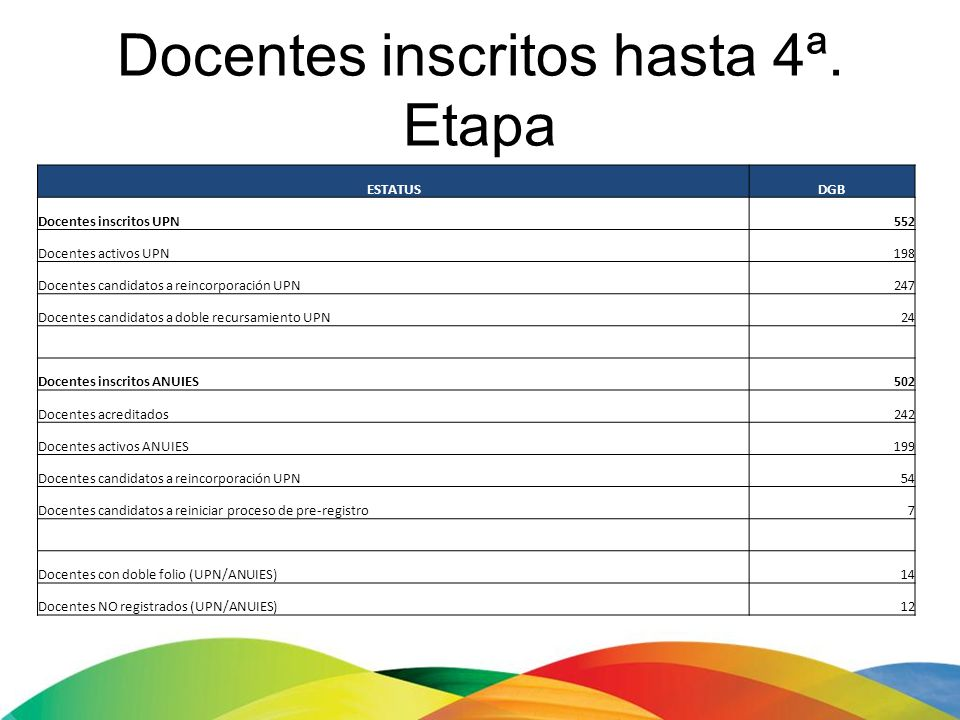 Docentes inscritos hasta 4ª. Etapa