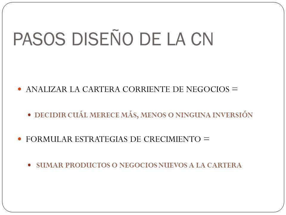 PASOS DISEÑO DE LA CN ANALIZAR LA CARTERA CORRIENTE DE NEGOCIOS =