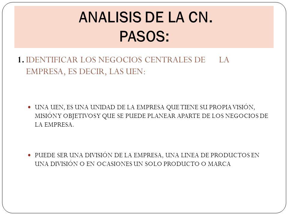 ANALISIS DE LA CN. PASOS: