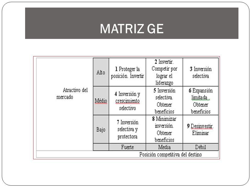 MATRIZ GE