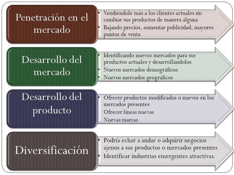 Penetración en el mercado Desarrollo del mercado