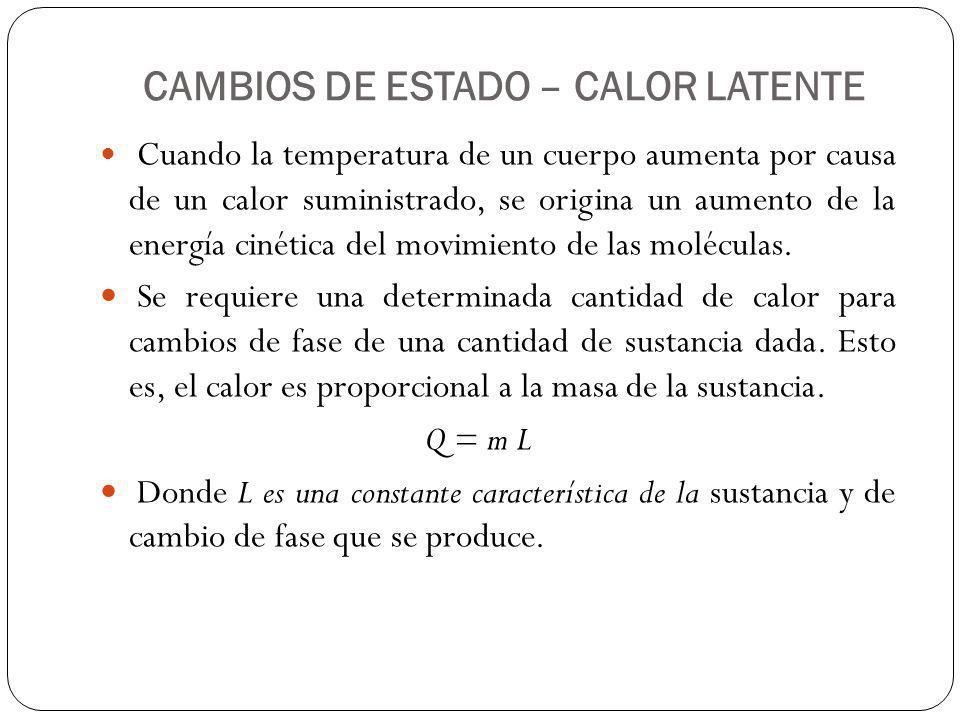 CAMBIOS DE ESTADO – CALOR LATENTE