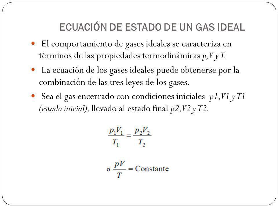 ECUACIÓN DE ESTADO DE UN GAS IDEAL