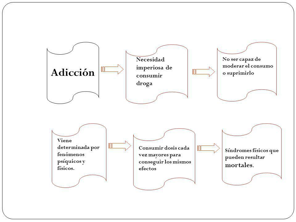 Adicción Necesidad imperiosa de consumir droga
