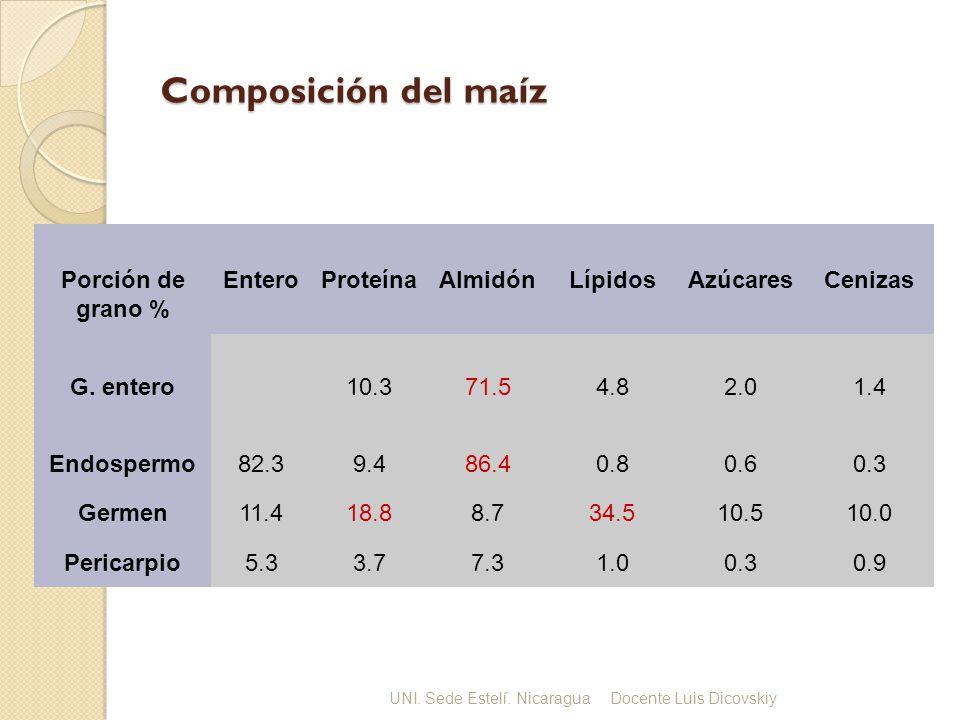 Composición química del grano.