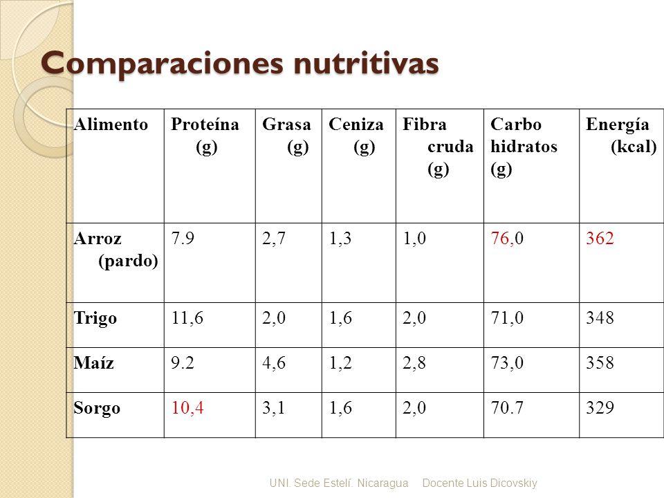Comparaciones nutritivas