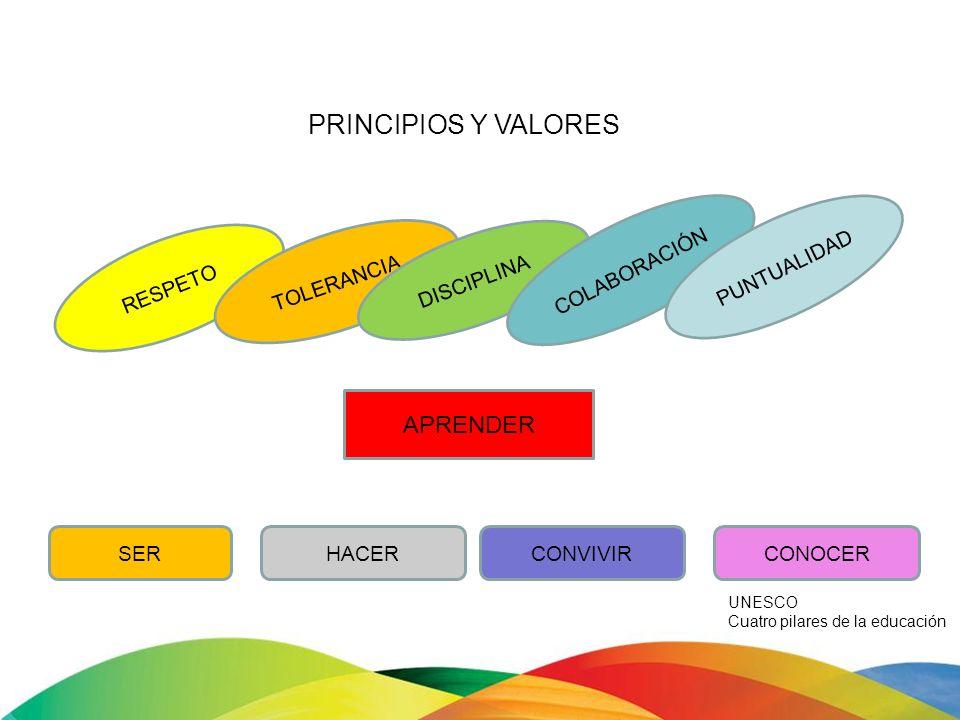 PRINCIPIOS Y VALORES APRENDER COLABORACIÓN PUNTUALIDAD TOLERANCIA