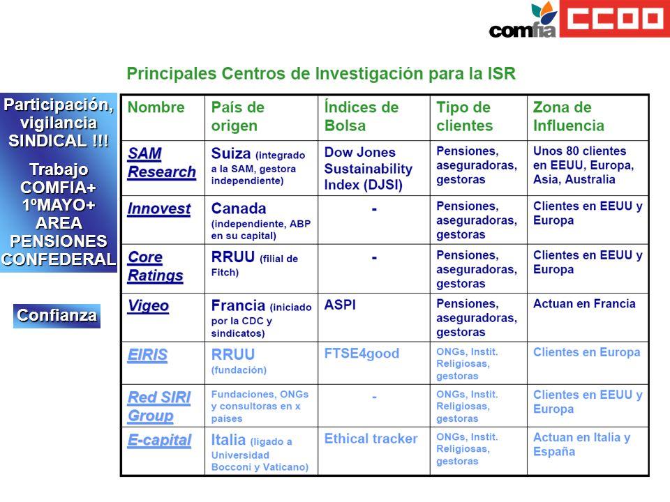 Participación, vigilancia SINDICAL !!!